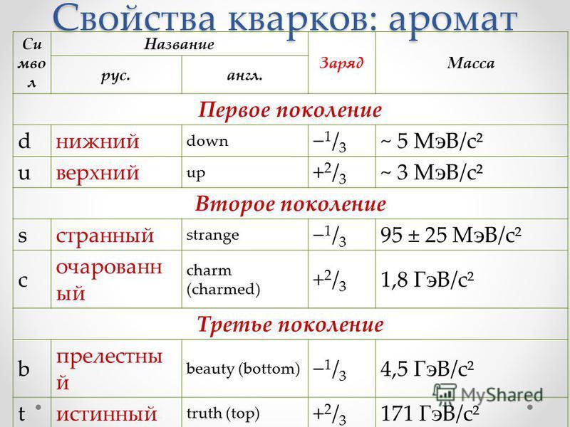 Свойства кварков: аромат Си мво л Название Заряд Масса рус.англ. Первое поколение dнижний down 1 / 3 ~ 5 МэВ/c² uверхний up +2/3+2/3 ~ 3 МэВ/c² Второе поколение sстранный strange 1 / 3 95 ± 25 МэВ/c² c очарованный charm (charmed) +2/3+2/3 1,8 ГэВ/c²