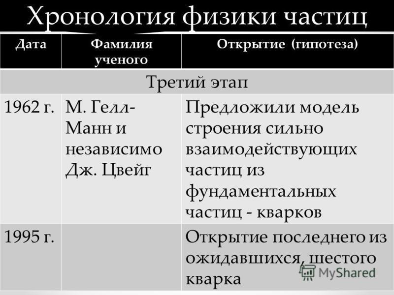 Дата Фамилия ученого Открытие (гипотеза) Третий этап 1962 г.М. Гелл- Манн и независимо Дж. Цвейг Предложили модель строения сильно взаимодействующих частиц из фундаментальных частиц - кварков 1995 г.Открытие последнего из ожидавшихся, шестого кварка