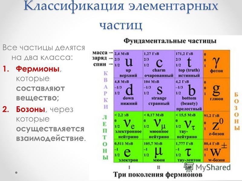 Классификация элементарных частиц Все частицы делятся на два класса: 1. Фермионы, которые составляют вещество; 2. Бозоны, через которые осуществляется взаимодействие.