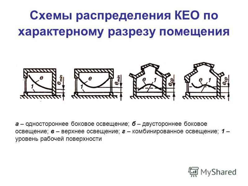 Схемы распределения КЕО по характерному разрезу помещения а – одностороннее боковое освещение; б – двустороннее боковое освещение; в – верхнее освещение; г – комбинированное освещение; 1 – уровень рабочей поверхности