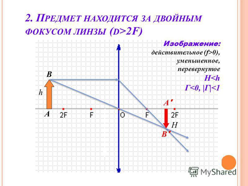 2. П РЕДМЕТ НАХОДИТСЯ ЗА ДВОЙНЫМ ФОКУСОМ ЛИНЗЫ ( D >2F) h A B A'A' B'B' Изображение: действительное (f>0), уменьшенное, перевернутое H<h Г<0, |Г|<1 H