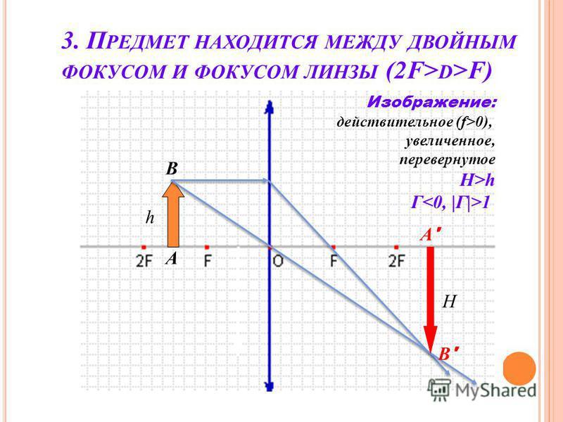3. П РЕДМЕТ НАХОДИТСЯ МЕЖДУ ДВОЙНЫМ ФОКУСОМ И ФОКУСОМ ЛИНЗЫ (2F> D >F) h A B A'A' B'B' Изображение: действительное (f>0), увеличенное, перевернутое H>h Г 1 H