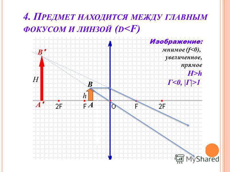 4. П РЕДМЕТ НАХОДИТСЯ МЕЖДУ ГЛАВНЫМ ФОКУСОМ И ЛИНЗОЙ ( D <F) h A B A'A' B'B' Изображение: мнимое (f<0), увеличенное, прямое H>h Г 1 H