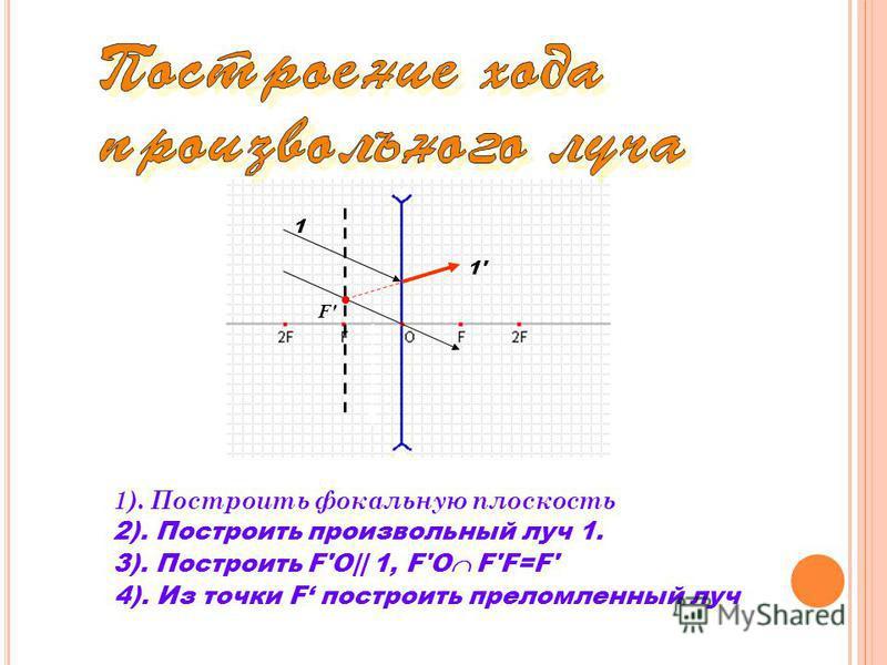 1). Построить фокальную плоскость 1 1'1' F' 2). Построить произвольный луч 1. 3). Построить F'O|| 1, F'O F'F=F' 4). Из точки F построить преломленный луч