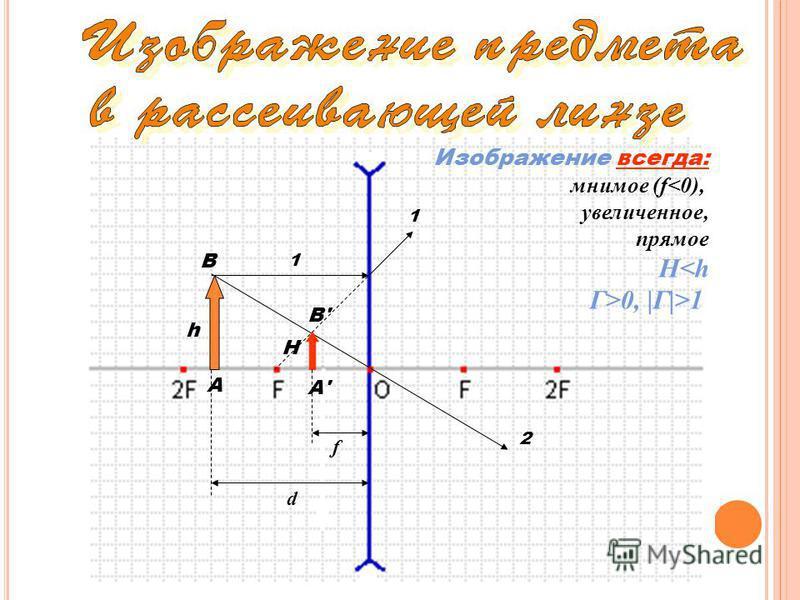 1 1 2 А А'А' В В'В' d f H h Изображение всегда: мнимое (f<0), увеличенное, прямое H<h Г>0, |Г|>1