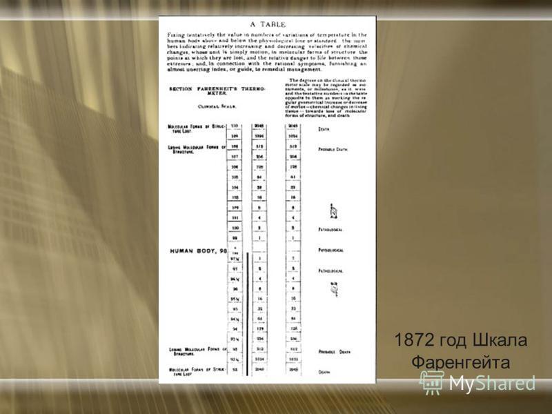 1872 год Шкала Фаренгейта