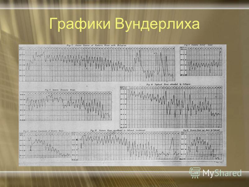 Графики Вундерлиха