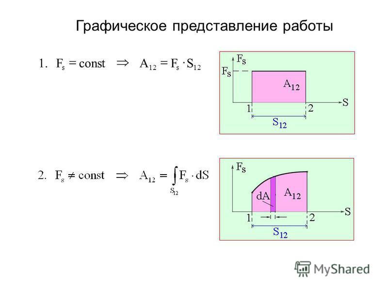 Графическое представление работы 12s s SFAconstF.1