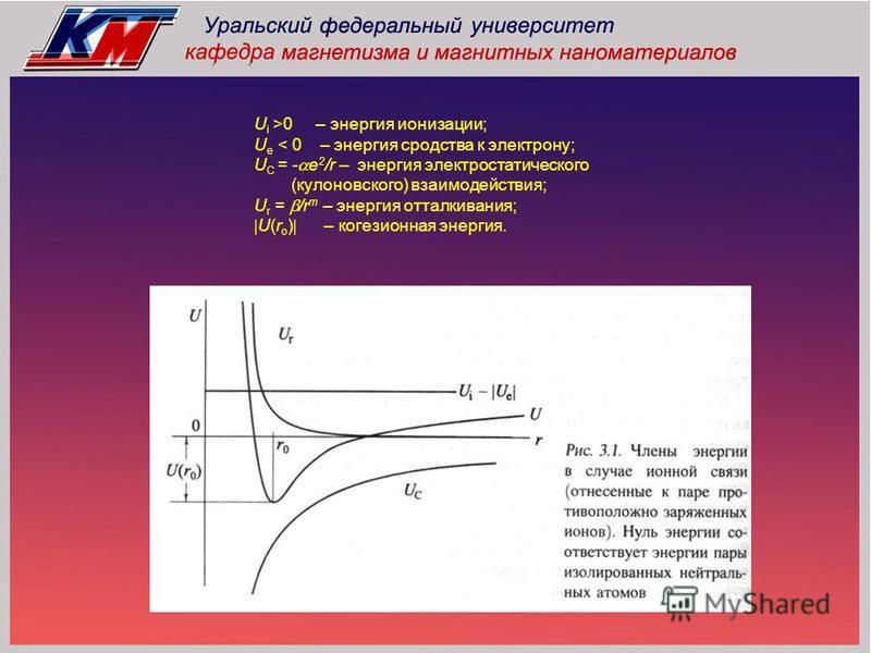 U i >0 – энергия ионизации; U e < 0 – энергия сродства к электрону; U C = - e 2 /r – энергия электростатического (кулоновского) взаимодействия; U r = /r m – энергия отталкивания; U(r o ) – когезионная энергия.