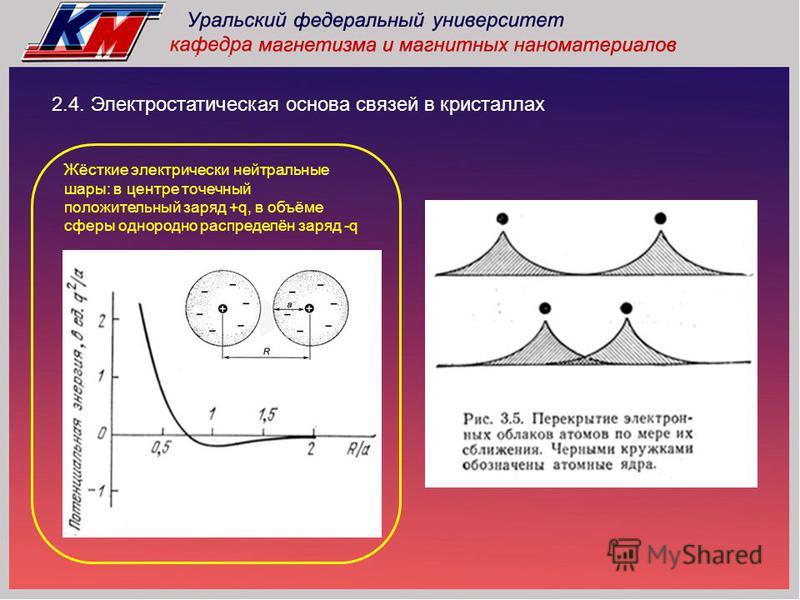 2.4. Электростатическая основа связей в кристаллах Жёсткие электрически нейтральные шары: в центре точечный положительный заряд +q, в объёме сферы однородно распределён заряд -q