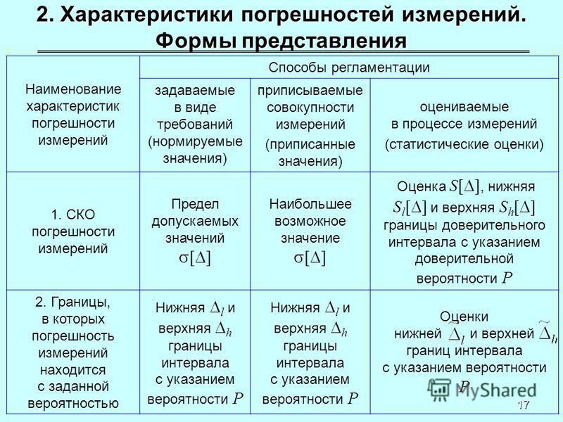 17 2. Характеристики погрешностей измерений. Формы представления Наименование характеристик погрешности измерений Способы регламентации задаваемые в виде требований (нормируемые значения) приписываемые совокупности измерений (приписанные значения) оц