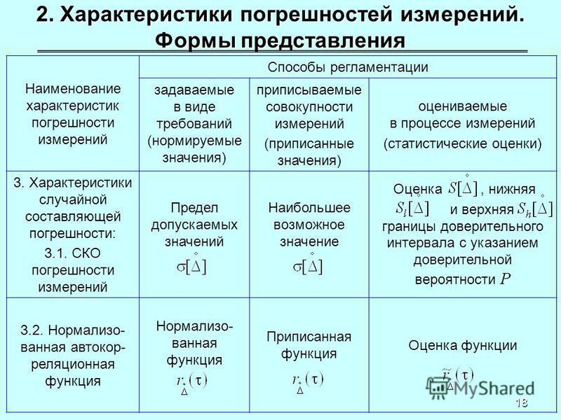 18 2. Характеристики погрешностей измерений. Формы представления Наименование характеристик погрешности измерений Способы регламентации задаваемые в виде требований (нормируемые значения) приписываемые совокупности измерений (приписанные значения) оц