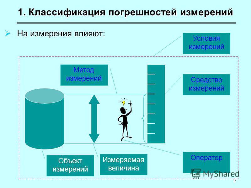 2 1. Классификация погрешностей измерений На измерения влияют: Объект измерений Измеряемая величина Оператор Средство измерений Метод измерений Условия измерений