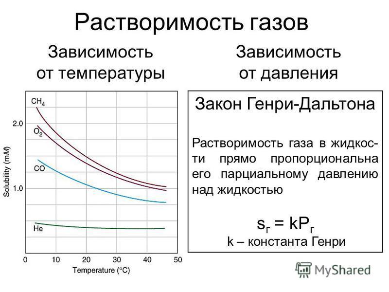 Растворимость газов Зависимость от температуры Зависимость от давления Закон Генри-Дальтона Растворимость газа в жидкости прямо пропорциональна его парциальному давлению над жидкостью s г = kP г k – константа Генри