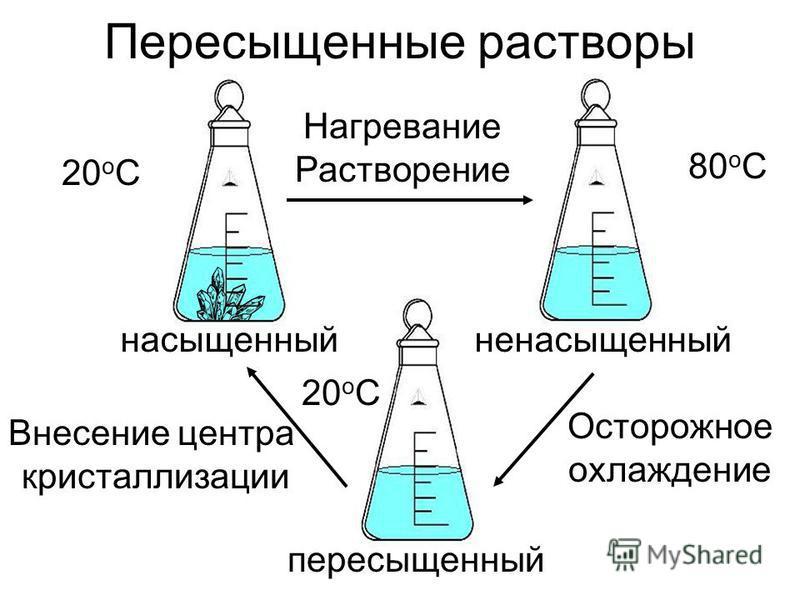 Пересыщенные растворы 20 o C пересыщенный насыщенный ненасыщенный Нагревание Растворение Осторожное охлаждение 80oC80oC 20 o C Внесение центра кристаллизации