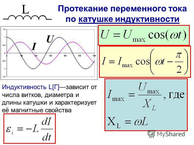 Протекание переменного тока по катушке индуктивности L I U Индуктивность L[Г]зависит от числа витков, диаметра и длины катушки и характеризует её магнитные свойства