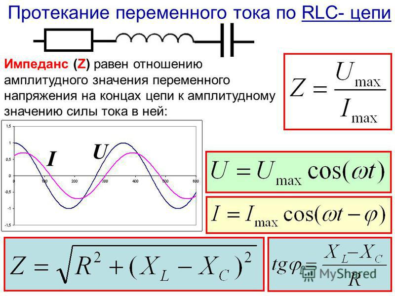 Протекание переменного тока по RLC- цепи Импеданс (Z) равен отношению амплитудного значения переменного напряжения на концах цепи к амплитудному значению силы тока в ней: I U