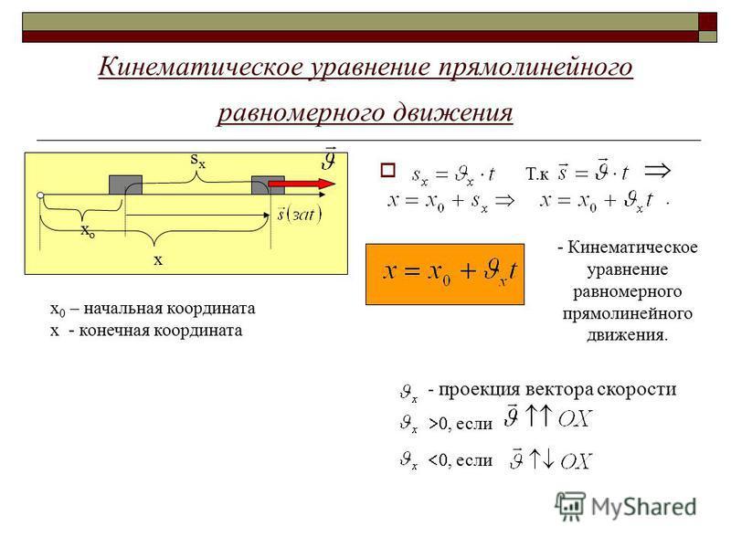 Кинематическое уравнение прямолинейного равномерного движения х sxsx хо-хо х 0 – начальная координата х - конечная координата Т.к. - Кинематическое уравнение равномерного прямолинейного движения. - проекция вектора скорости, если