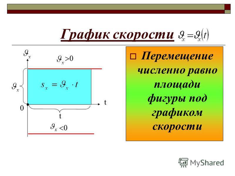 График скорости Перемещение численно равно площади фигуры под графиком скорости 0 t t 0