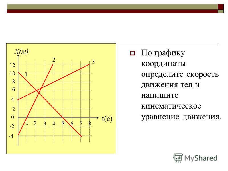 По графику координаты определите скорость движения тел и напишите кинематическое уравнение движения. X (м) t(c) 10 8 6 12 4 2 0 -2 -4 1 2 345678 1 2 3