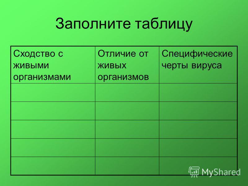 Заполните таблицу Сходство с живыми организмами Отличие от живых организмов Специфические черты вируса