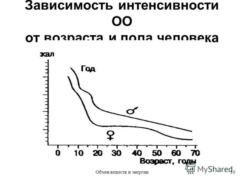 Зависимость интенсивности ОО от возраста и пола человека 10Обмен веществ и энергии