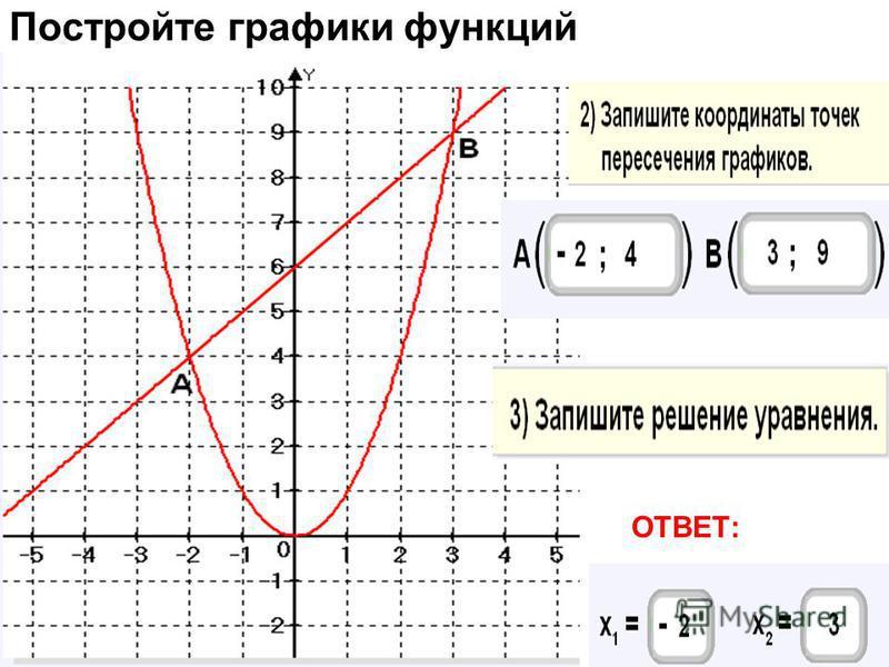 Постройте графики функций ОТВЕТ: