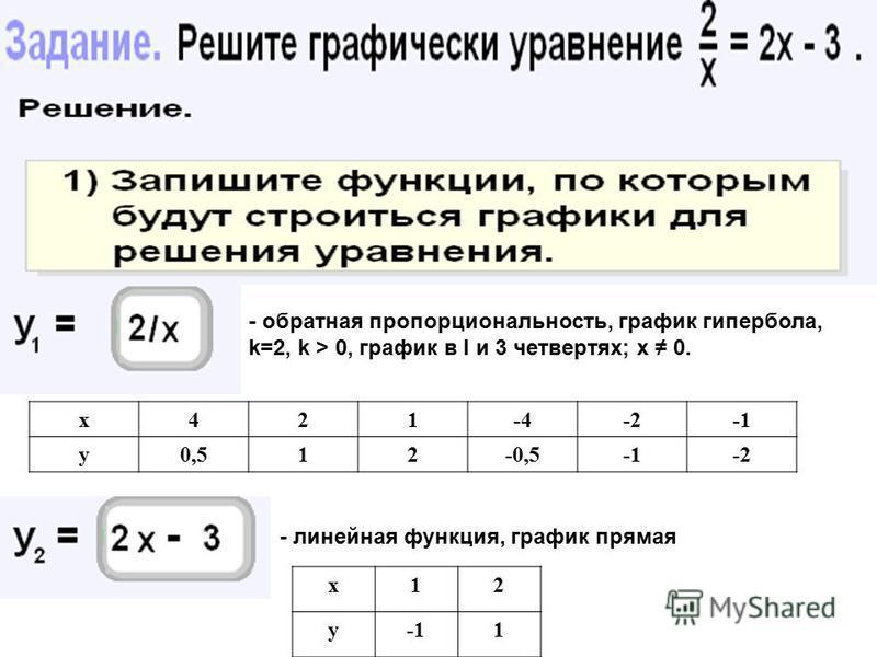 - обратная пропорциональность, график гипербола, k=2, k > 0, график в I и 3 четвертях; х 0. х 421-4-2 у 0,512-0,5-2 - линейная функция, график прямая х 12 у 1