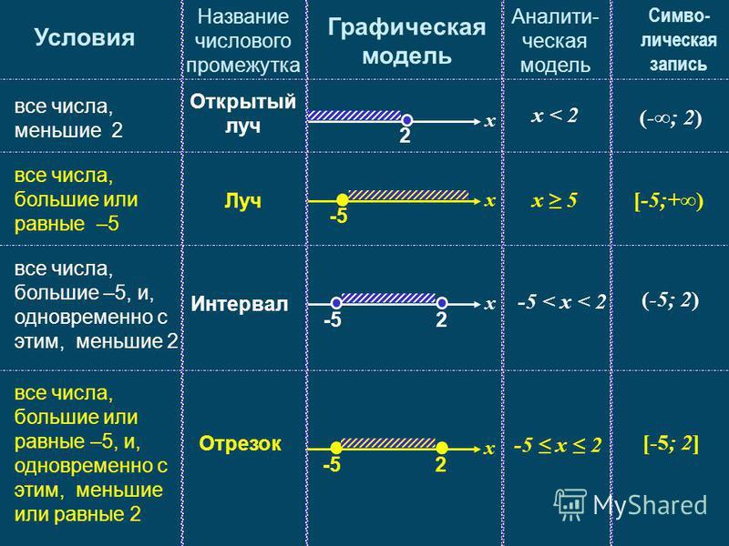 2 x Открытый луч x < 2 (-; 2) все числа, меньшие 2 все числа, большие или равные –5 все числа, большие –5, и, одновременно с этим, меньшие 2 все числа, большие или равные –5, и, одновременно с этим, меньшие или равные 2 Условия Название числового про