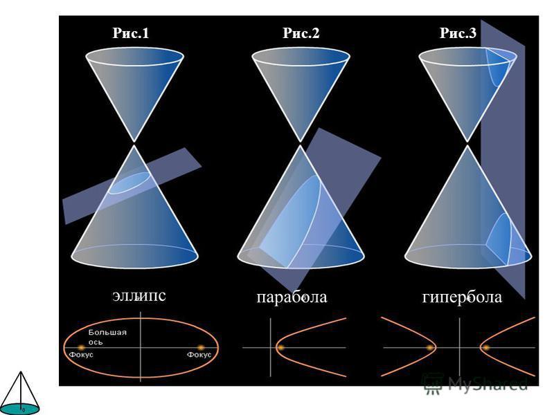 Рис.1Рис.2Рис.3 эллипс парабола гипербола