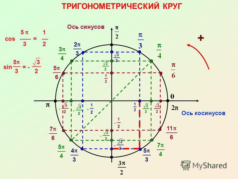 - 3 2 - 2 2 - 1 2 - 1 2 - 2 2 - 3 2 3 2 2 2 3 2 2 2 3 4 5 4 7 4 5 3 4 3 2 3 5 6 7 6 11 6 1 2 ТРИГОНОМЕТРИЧЕСКИЙ КРУГ Ось косинусов Ось синусов 1 2 3 cos 5 3 = 1 2 sin 5 3 = - 3 2 +