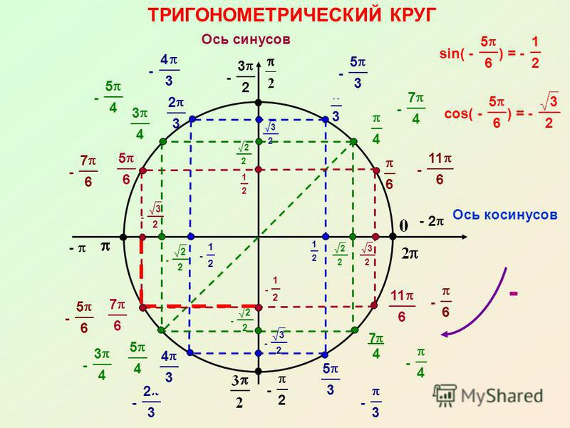 - 3 2 - 2 - 4 3 - 2 3 7 4 - 3 - - 2 3 4 6 - 3 2 - 2 2 - 1 2 - 1 2 - 2 2 - 3 2 3 2 2 2 3 2 2 2 3 4 5 4 5 3 4 3 2 3 5 6 7 6 11 6 1 2 ТРИГОНОМЕТРИЧЕСКИЙ КРУГ Ось косинусов Ось синусов 1 2 - - 6 - 5 6 - 7 6 - 11 6 - 4 - 3 4 - 5 4 - 7 4 - 5 3 sin( - 5 6 )