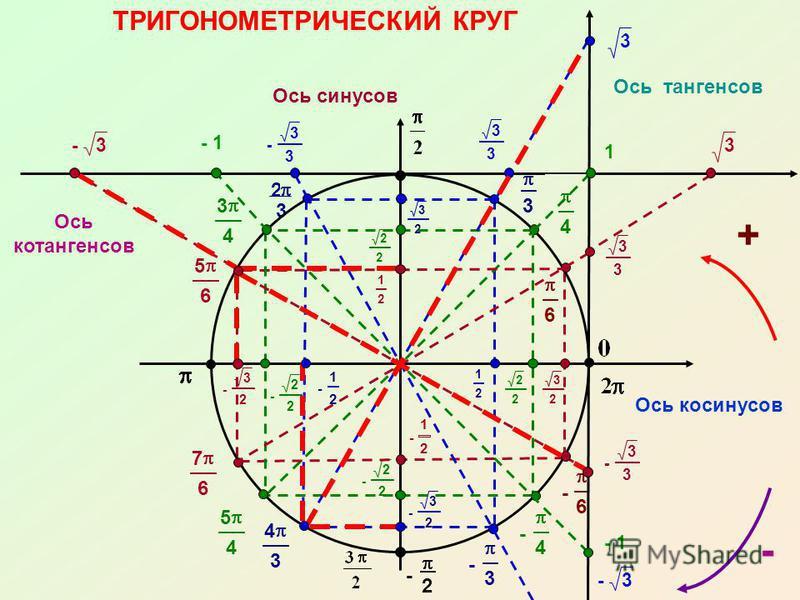- 3 3 3 3 2 3 - 1 -3 - 3 3 - 3 - 2 - 6 - 4 4 6 - 3 2 - 2 2 - 1 2 - 1 2 - 2 2 - 3 2 3 2 2 2 3 2 2 2 3 4 5 4 4 3 5 6 7 6 1 2 ТРИГОНОМЕТРИЧЕСКИЙ КРУГ Ось косинусов Ось синусов 1 2 + Ось тангенсов 3 3 1 3 - 1 3 3 -3 - Ось котангенсов