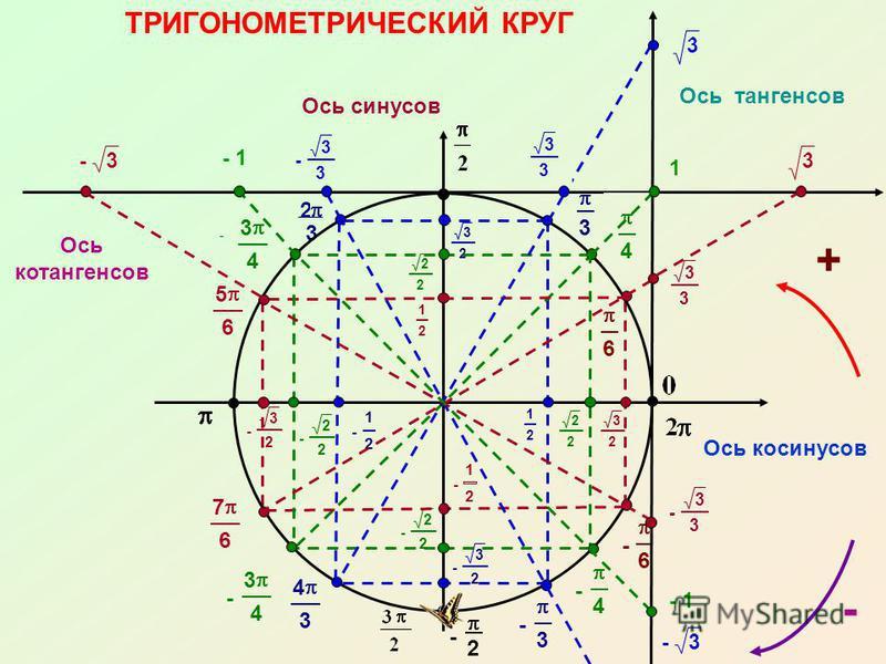 7 4 - 5 3 11 4 - 3 3 3 3 2 3 - 1 -3 - 3 3 - 3 - 2 - 6 - 4 4 6 - 3 2 - 2 2 - 1 2 - 1 2 - 2 2 - 3 2 3 2 2 2 3 2 2 2 3 4 5 4 4 3 5 6 7 6 1 2 ТРИГОНОМЕТРИЧЕСКИЙ КРУГ Ось косинусов Ось синусов 1 2 + Ось тангенсов 3 3 1 3 - 1 3 3 -3 - Ось котангенсов - 3 4