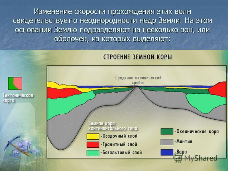 Верхний тонкий слой, средней мощностью около 35 км (от 5 км под материками до 75 км под высокими горами на континентах) называют земной корой. От лежащей ниже мантии, ее отделяет граница Мохоровичича (поверхность Мохо), на которой отмечается резкий с