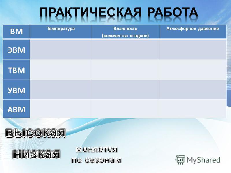 ВМ Температура Влажность (количество осадков) Атмосферное давление ЭВМ ТВМ УВМ АВМ