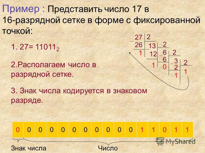 0000000000000000 Пример : Представить число 17 в 16-разрядной сетке в форме с фиксированной точкой: 1. 27= 27 2 2 2 2 2 13 26 6 12 3 1 6 1 1 1 0 11011 2 2. Располагаем число в разрядной сетке. 3. Знак числа кодируется в знаковом разряде. Знак числа Ч