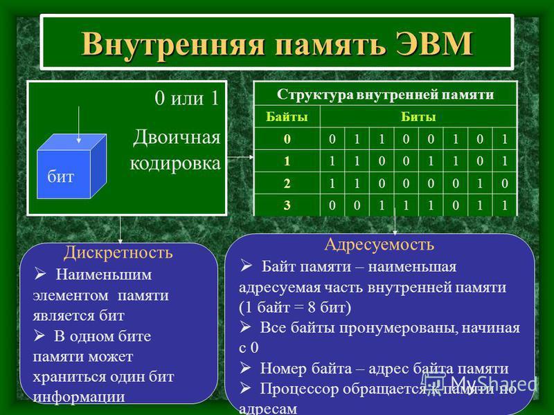 Внутренняя память ЭВМ 0 или 1 Двоичная кодировка Адресуемость Байт памяти – наименьшая адресуемая часть внутренней памяти (1 байт = 8 бит) Все байты пронумерованы, начиная с 0 Номер байта – адрес байта памяти Процессор обращается к памяти по адресам