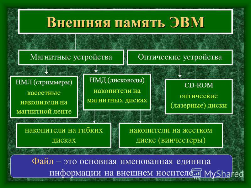 Внешняя память ЭВМ Магнитные устройства Файл – это основная именованная единица информации на внешнем носителе Оптические устройства НМЛ (стриммеры) кассетные накопители на магнитной ленте НМД (дисководы) накопители на магнитных дисках CD-ROM оптичес