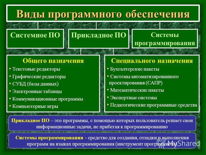 Виды программного обеспечения Системы программирования - средство для создания, отладки и выполнения программ на языках программирования (инструмент программиста) Системное ПО Прикладное ПО Системы программирования Общего назначения Текстовые редакто