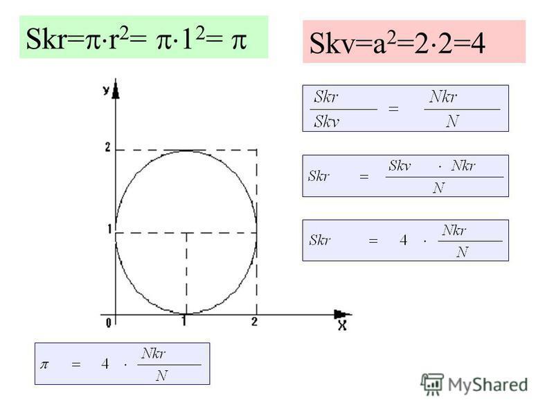 Skr= r 2 = 1 2 = Skv=a 2 =2 2=4
