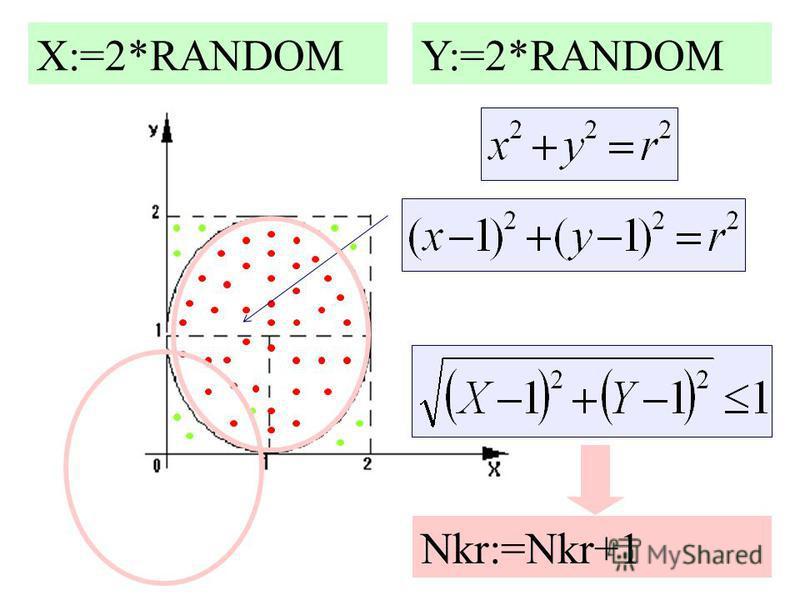 X:=2*RANDOMY:=2*RANDOM Nkr:=Nkr+1