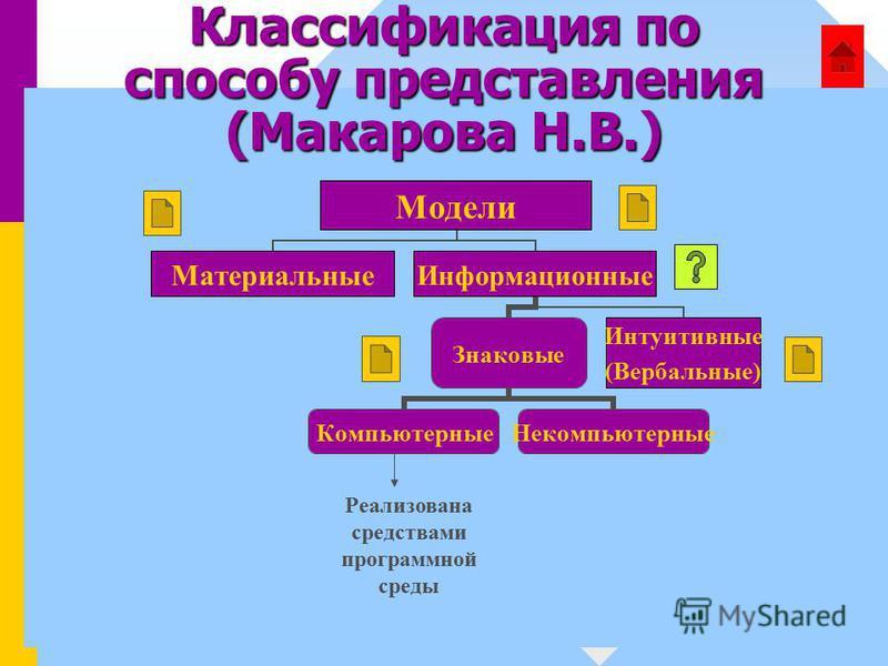 Классификация по способу представления (Макарова Н.В.) Реализована средствами программной среды