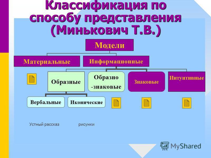 Классификация по способу представления (Минькович Т.В.) Устный рассказ рисунки
