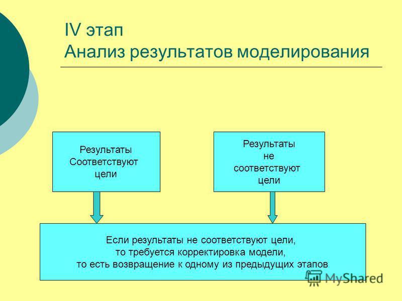 IV этап Анализ результатов моделирования Результаты Соответствуют цели Результаты не соответствуют цели Если результаты не соответствуют цели, то требуется корректировка модели, то есть возвращение к одному из предыдущих этапов