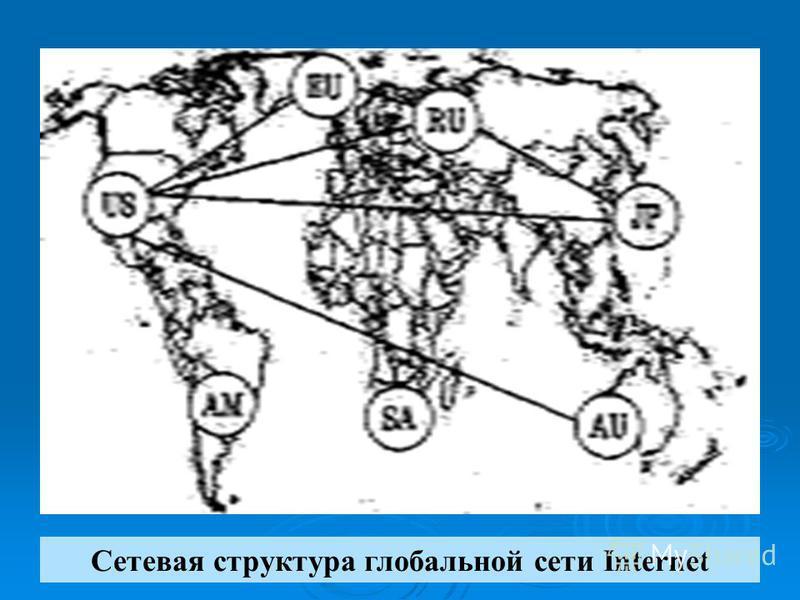 Сетевая структура глобальной сети Internet