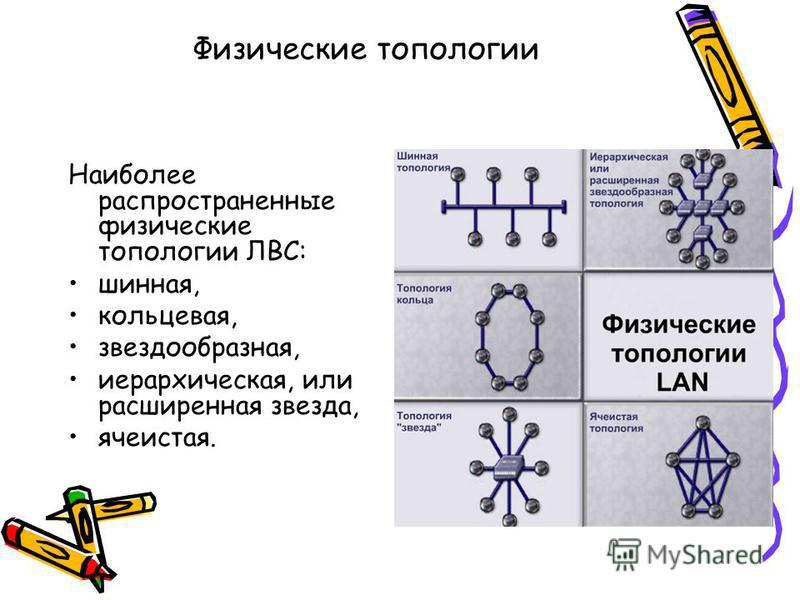 Физические топологии Наиболее распространенные физические топологии ЛВС: шинная, кольцевая, звездообразная, иерархическая, или расширенная звезда, ячеистая.