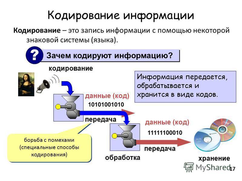 17 Кодирование информации Кодирование – это запись информации с помощью некоторой знаковой системы (языка). Зачем кодируют информацию? ? кодирование 10101001010 данные (код) обработка 11111100010 данные (код) хранение борьба с помехами (специальные с