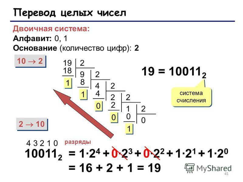 41 Перевод целых чисел Двоичная система: Алфавит: 0, 1 Основание (количество цифр): 2 10 2 2 10 192 9 18 1 1 2 4 8 1 1 2 2 4 0 0 2 1 2 0 0 2 0 0 1 1 19 = 10011 2 система счисления 10011 2 4 3 2 1 0 разряды = 1·2 4 + 0·2 3 + 0·2 2 + 1·2 1 + 1·2 0 = 16