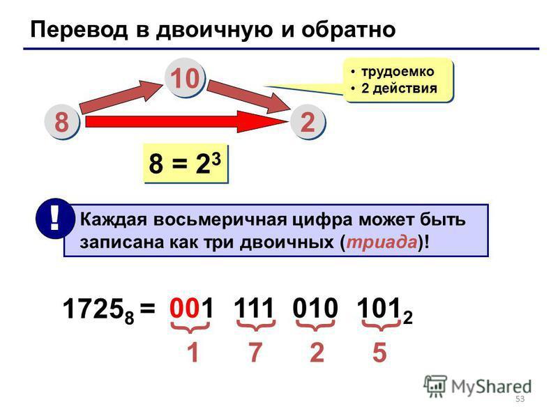 53 Перевод в двоичную и обратно 8 8 10 2 2 трудоемко 2 действия трудоемко 2 действия 8 = 2 3 Каждая восьмеричная цифра может быть записана как три двоичных (триада)! ! 1725 8 = 1 7 2 5 001 111 010 101 2 { {{{